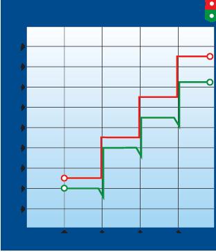 Gloss Build Chart