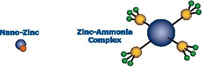 Nano Molecule